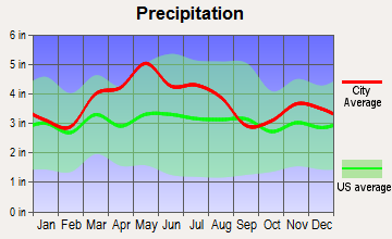 Monfort Heights East, Ohio average precipitation