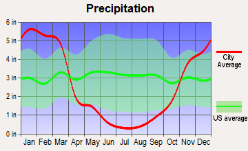 Graeagle, California average precipitation