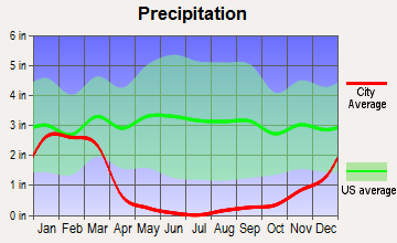 Grand Terrace, California average precipitation