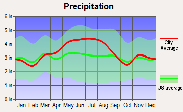 New Athens, Ohio average precipitation