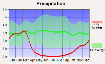 Granite Hills, California average precipitation