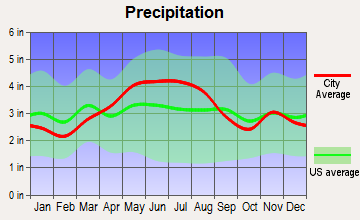 North Zanesville, Ohio average precipitation