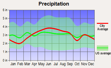 Oberlin, Ohio average precipitation