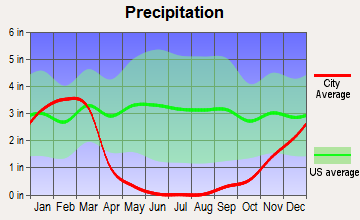 Guadalupe, California average precipitation