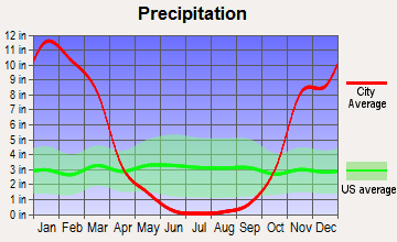 Guerneville, California average precipitation