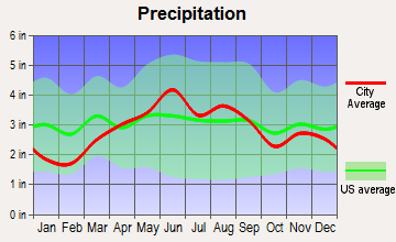 Sandusky, Ohio average precipitation