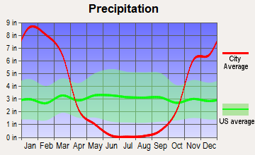 Healdsburg, California average precipitation