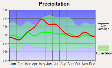 Wilmington, Ohio average precipitation