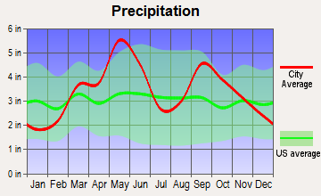 Ada, Oklahoma average precipitation