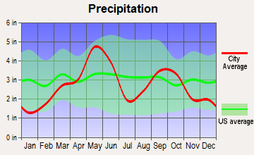 Addington, Oklahoma average precipitation