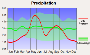 Altus, Oklahoma average precipitation