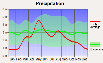 Alva, Oklahoma average precipitation