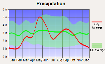 Arapaho, Oklahoma average precipitation