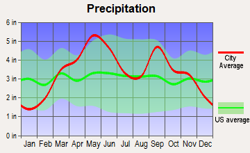 Avant, Oklahoma average precipitation