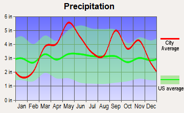 Bluejacket, Oklahoma average precipitation