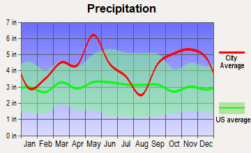 Broken Bow, Oklahoma average precipitation