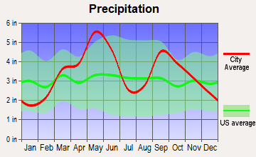 Byng, Oklahoma average precipitation