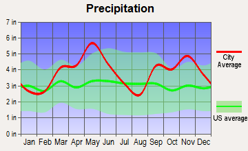 Cameron, Oklahoma average precipitation