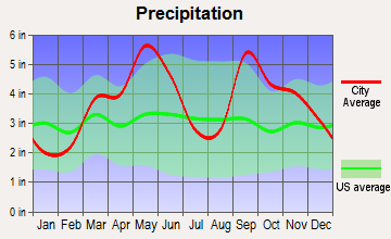 Checotah, Oklahoma average precipitation