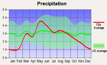 Cherokee, Oklahoma average precipitation