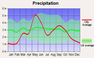 Clinton, Oklahoma average precipitation