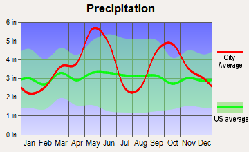 Colbert, Oklahoma average precipitation