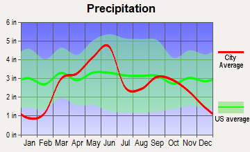 Crescent, Oklahoma average precipitation