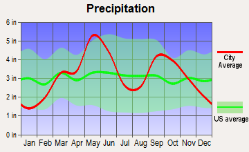 Davenport, Oklahoma average precipitation