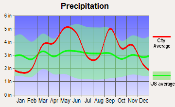 Delaware, Oklahoma average precipitation