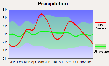 Depew, Oklahoma average precipitation