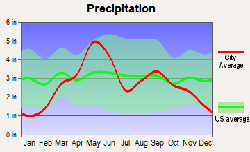 Dover, Oklahoma average precipitation