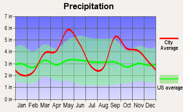 Eufaula, Oklahoma average precipitation