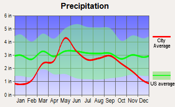 Fairview, Oklahoma average precipitation