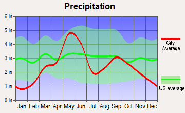 Geary, Oklahoma average precipitation