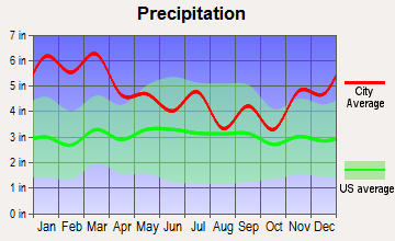 Hanceville, Alabama average precipitation