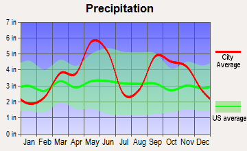 Haskell, Oklahoma average precipitation