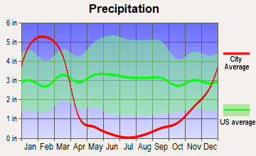 Irwindale, California average precipitation