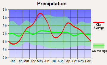 Holdenville, Oklahoma average precipitation