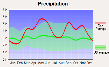 Keys, Oklahoma average precipitation