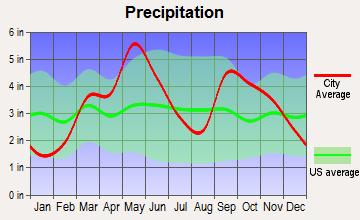 Kiefer, Oklahoma average precipitation