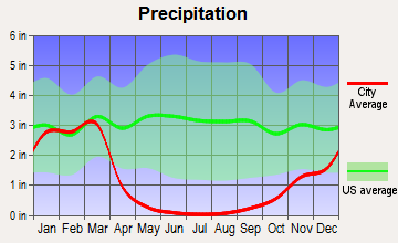 Jamul, California average precipitation