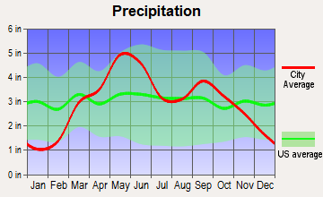Marland, Oklahoma average precipitation
