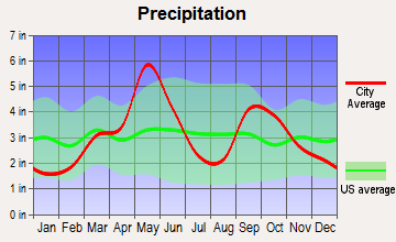 Maysville, Oklahoma average precipitation