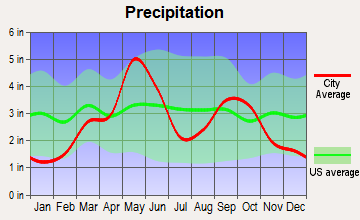 Medicine Park, Oklahoma average precipitation