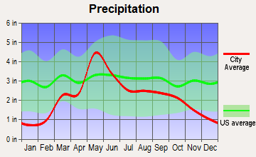 Mooreland, Oklahoma average precipitation