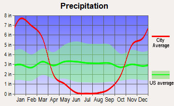 Kelseyville, California average precipitation