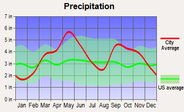 Okmulgee, Oklahoma average precipitation