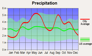 Oologah, Oklahoma average precipitation