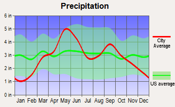 Orlando, Oklahoma average precipitation