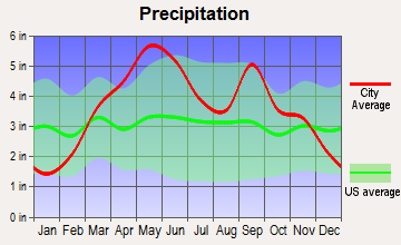 Pawhuska, Oklahoma average precipitation